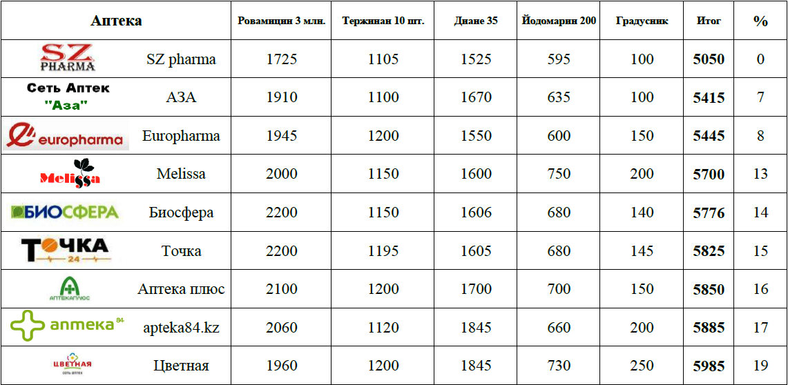 Как определить сахарный диабет 1 типа